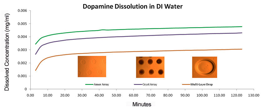 Figure 1. Dopamine dissolution rate for printed dopamine droplets dissolved in water  (a) Amorphous Array, (b)  Crystalline Array, (c) Multilayer Droplet.