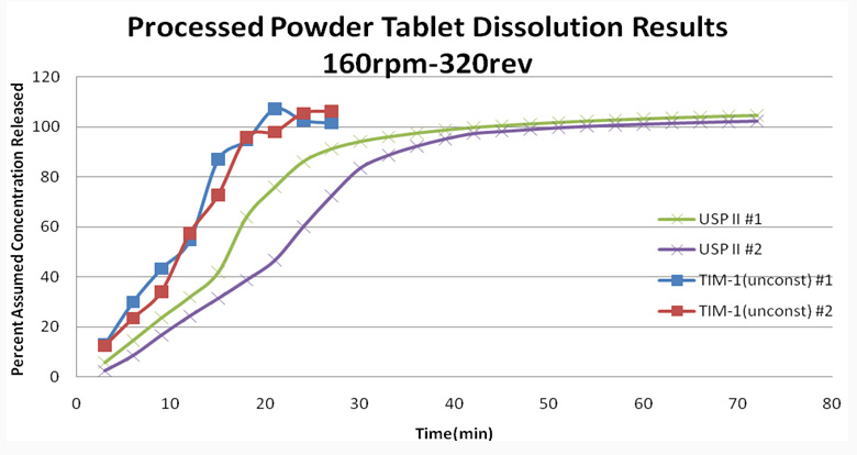 Figure 4. Release Profiles of Tablets in USP II and TIM-1.